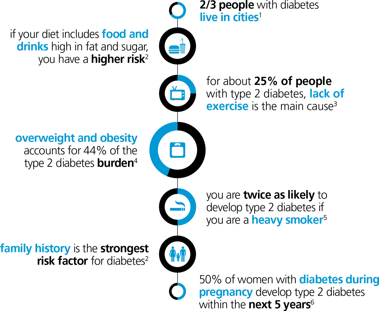 graphic: Know your type 2 diabetes risk factors illustration