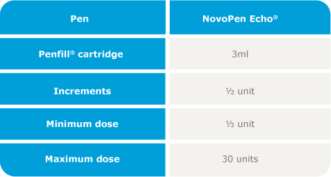 Table of dosing options for NovoPen Echo®