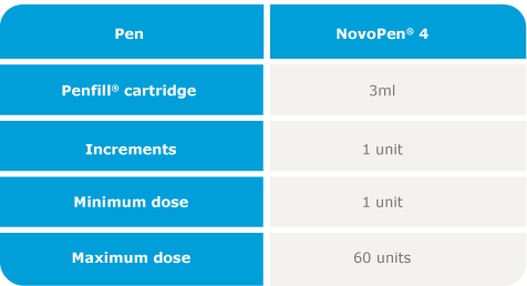 Table of dosing options for NovoPen® 4