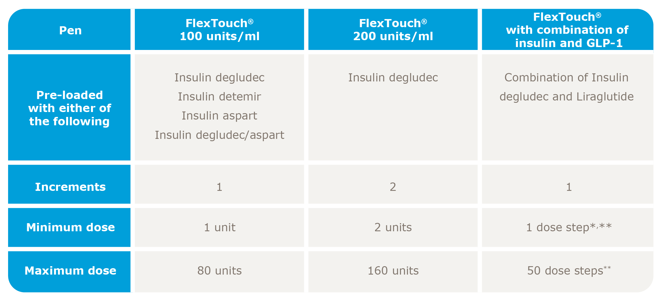 Summary table of FlexTouch® dosing and treatment combination