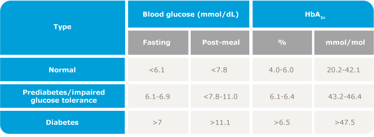 Table outlining typical type 2 diabetes test results vs normal results and prediabetes
