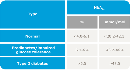 HbA1c range table