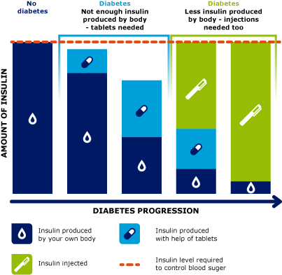 Diagram illustrating diabetes progression and treatments used
