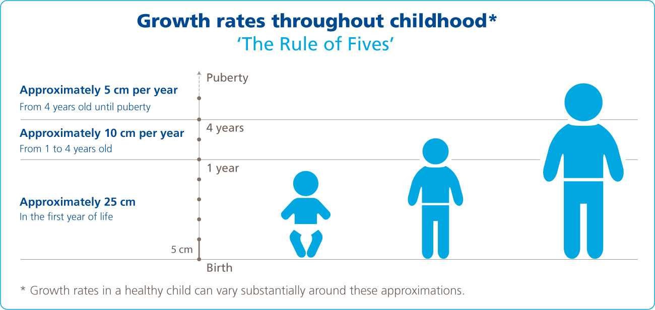 Growth rates throughout childhood
