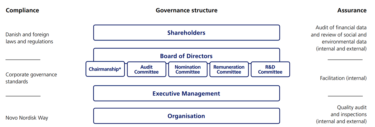 Novo Nordisk governance model