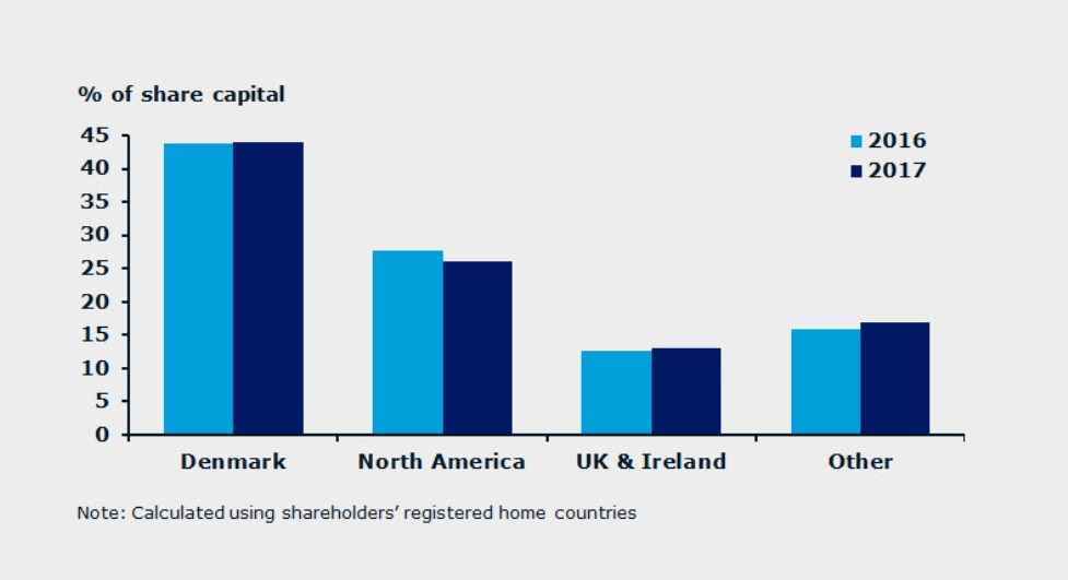 geographic-distribution-shareholders